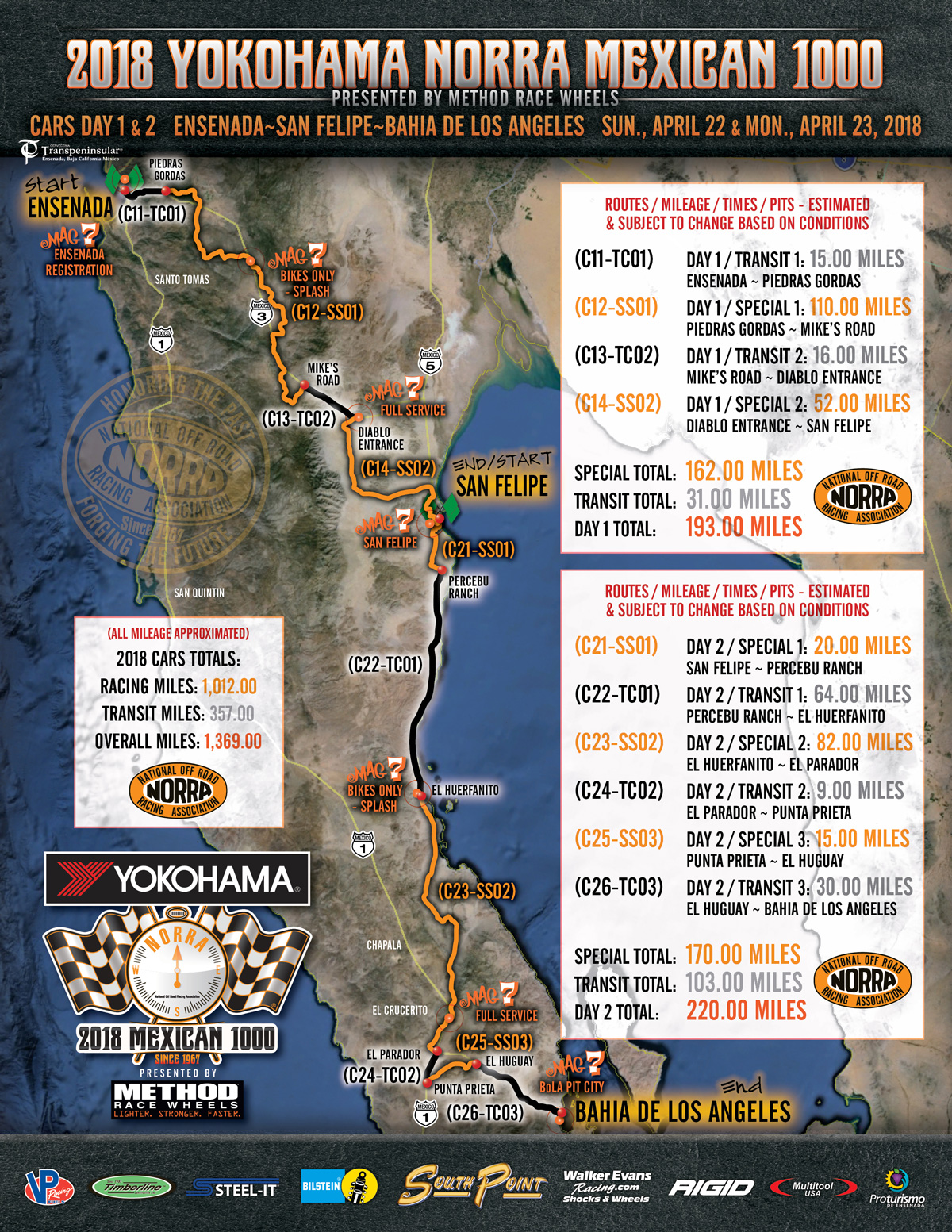 List Of Cars >> NORRA: 2017 Mexican 1000 Complete Course Maps for Cars